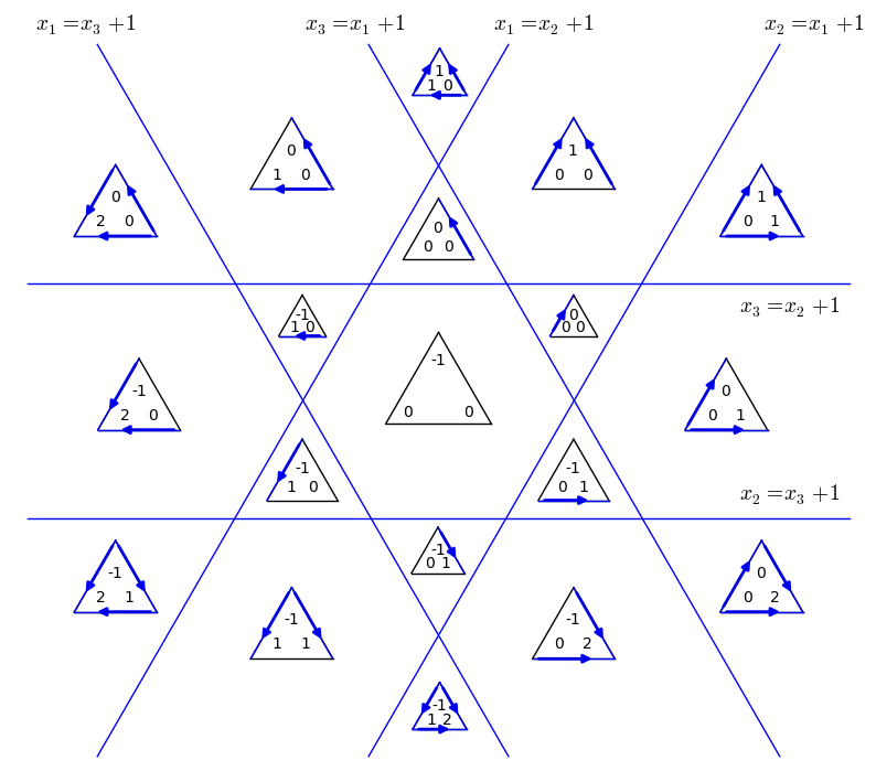 structures on a graph